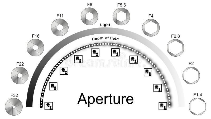 Luz da abertura e profundidade de campo de explicação infographic ilustração stock