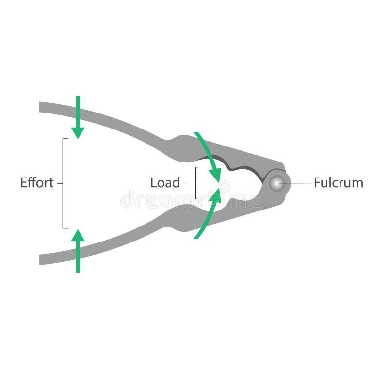Máquinas simples: Alavanca - quebra-nozes ilustração stock