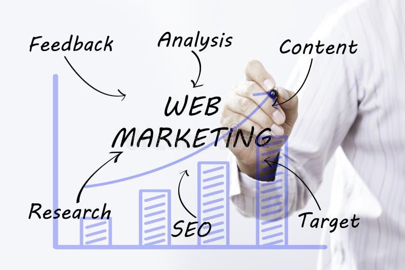 Márketing del web del dibujo de la mano del hombre de negocios, concepto imagenes de archivo