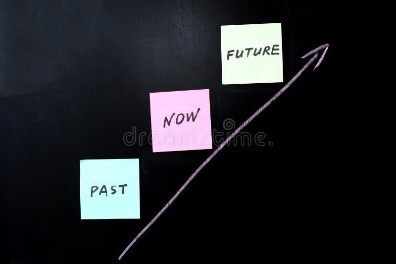 Más allá de, ahora y futuro foto de archivo libre de regalías