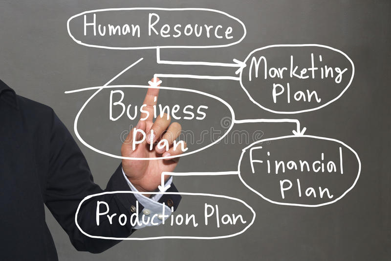 A mão do homem de negócio e o modelo comercial escrito à mão text foto de stock