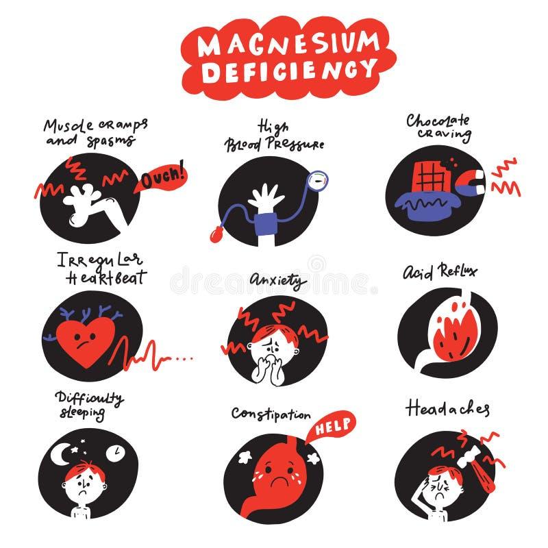 Mão engraçada ícones tirados sobre sintomas da deficiência do magnésio Vetor ilustração royalty free