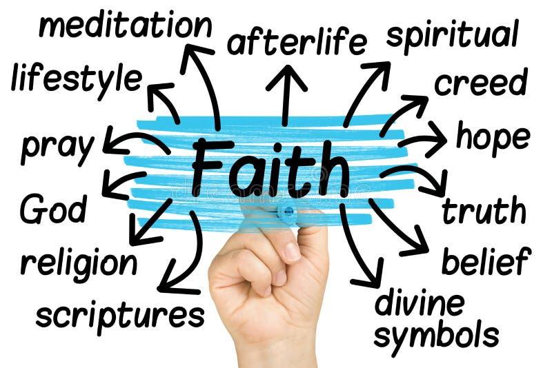 Mão que destaca as etiquetas da etiqueta da fé isoladas imagem de stock