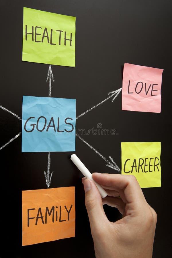 Mão que mostra o diagrama dos objetivos no quadro-negro fotos de stock royalty free