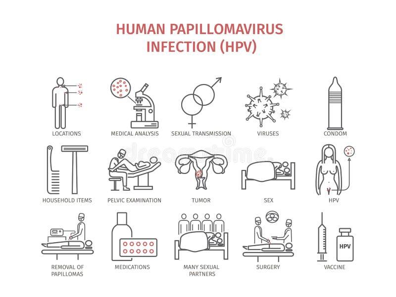 Mänsklig papillomavirusinfektion HPV Tecken behandling Linje symbolsuppsättning vektor royaltyfri illustrationer
