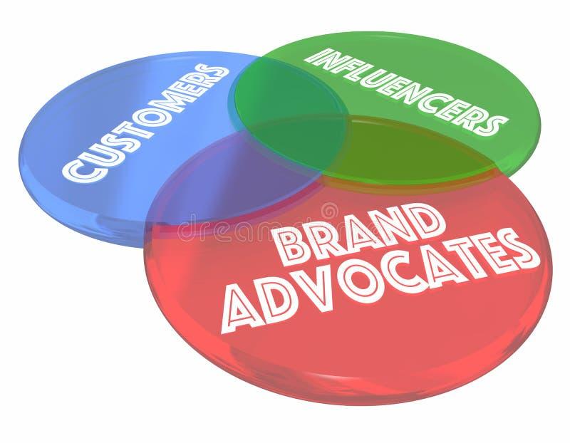 Märket förespråkar kunder Influencers Venn Diagram 3d Illustrati royaltyfri illustrationer