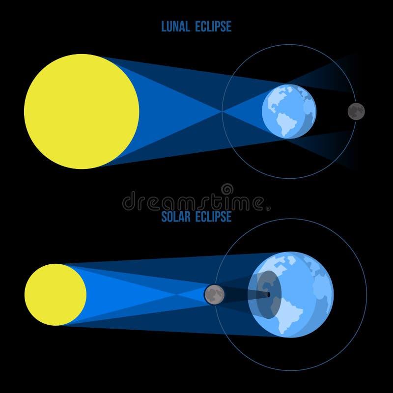Mån- och sol- förmörkelser i plan stil vektor vektor illustrationer