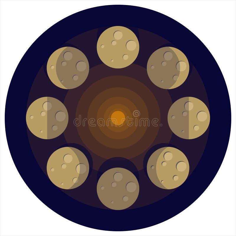 Mån- rörelse och faser royaltyfri bild