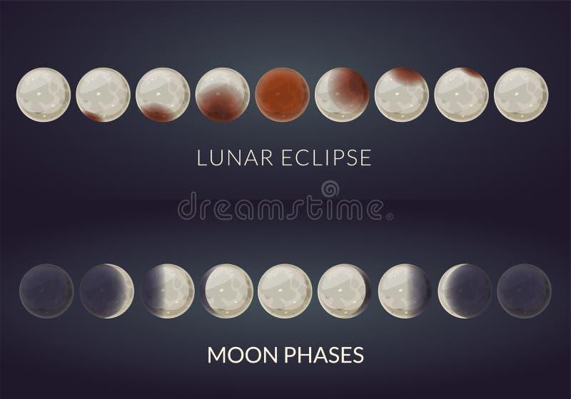 Månförmörkelsefaser och månefaser, vektor vektor illustrationer