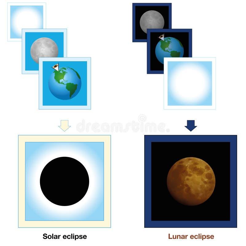 Månförmörkelsejämförelse för sol- förmörkelse royaltyfri illustrationer