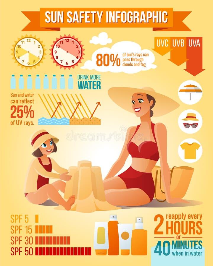 Mère et descendant sur la plage Infographics de protection de Sun illustration de vecteur