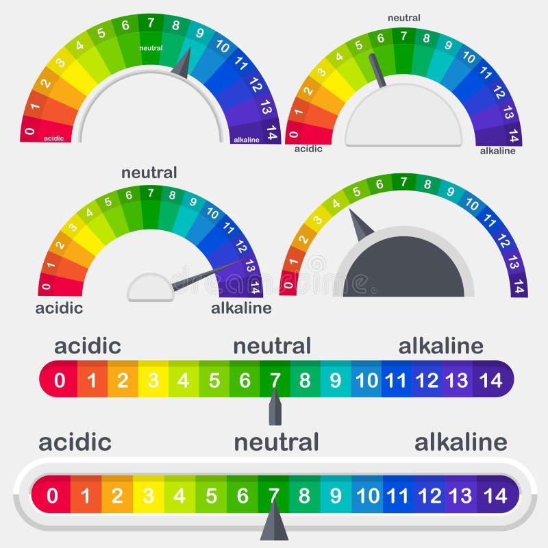 Mètre d'échelle de valeur du pH pour l'ensemble acide et alcalin de vecteur de solutions illustration libre de droits