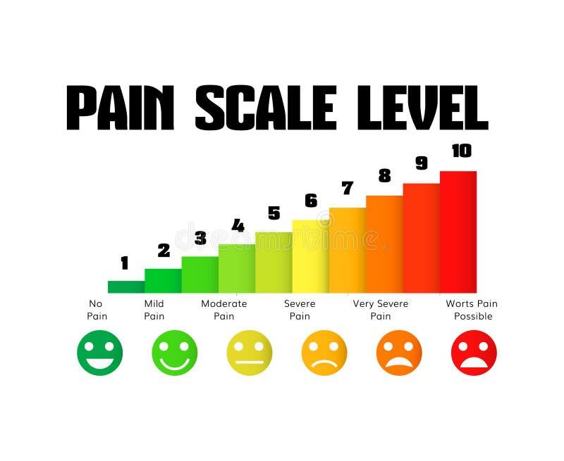 Mètre de douleur de diagramme d'échelle de niveau de douleur illustration stock
