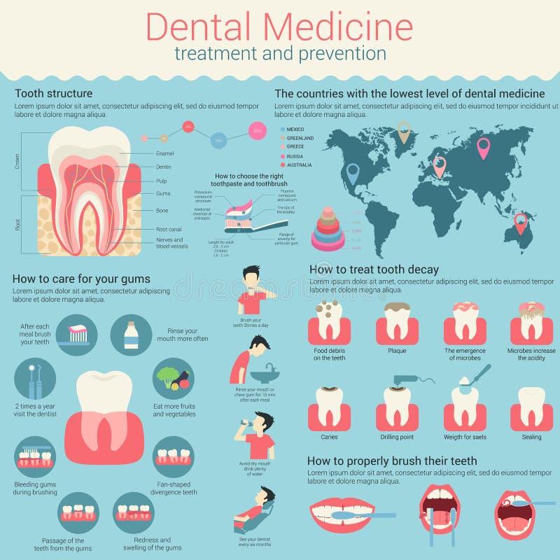 Médecine dentaire infographic ou disposition d'infochart avec la ligne et le cercle illustration libre de droits