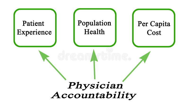Médico Accountability libre illustration