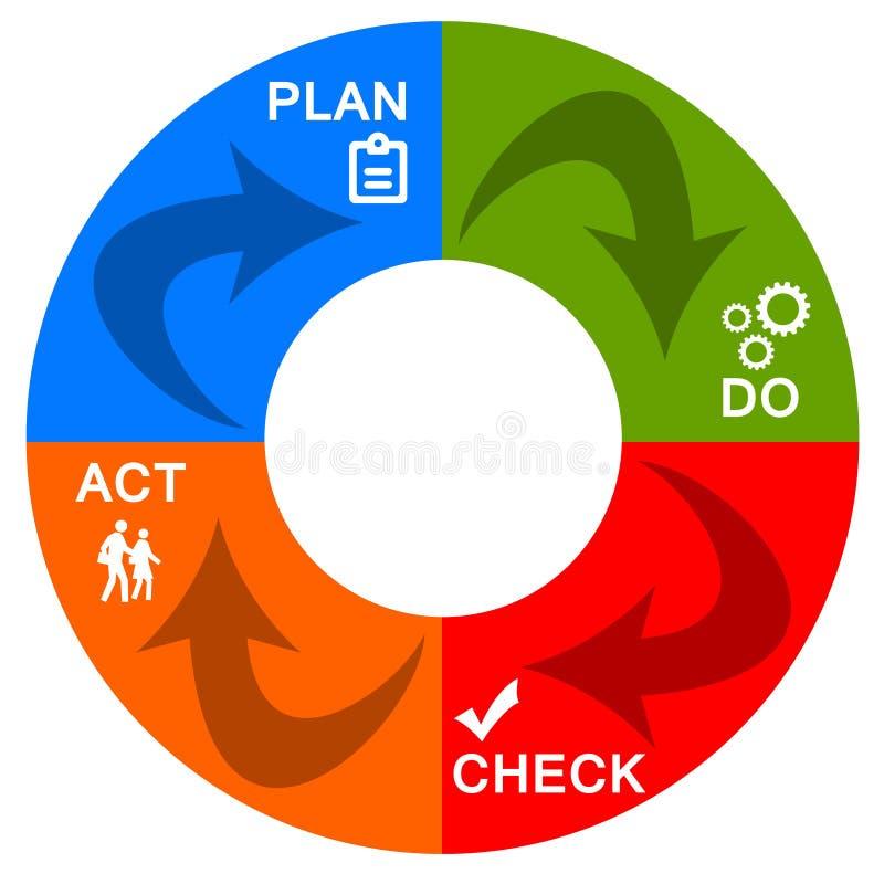 Méthode de gestion illustration stock