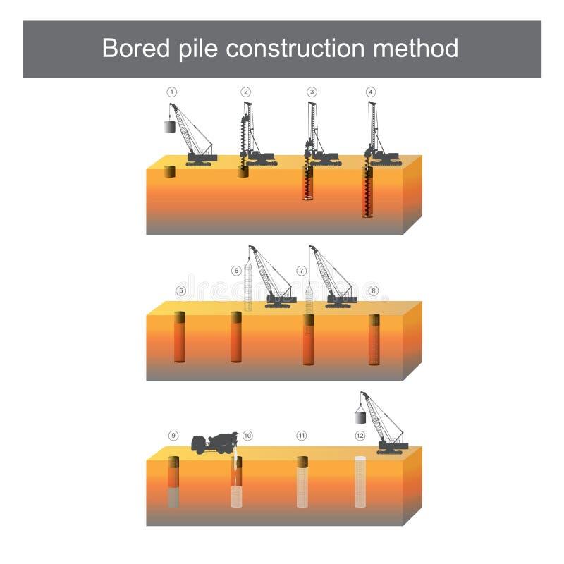 Método agujereado de la construcción de la pila libre illustration