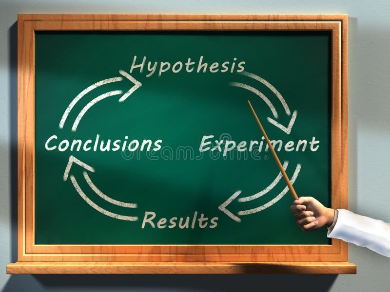 Método científico libre illustration