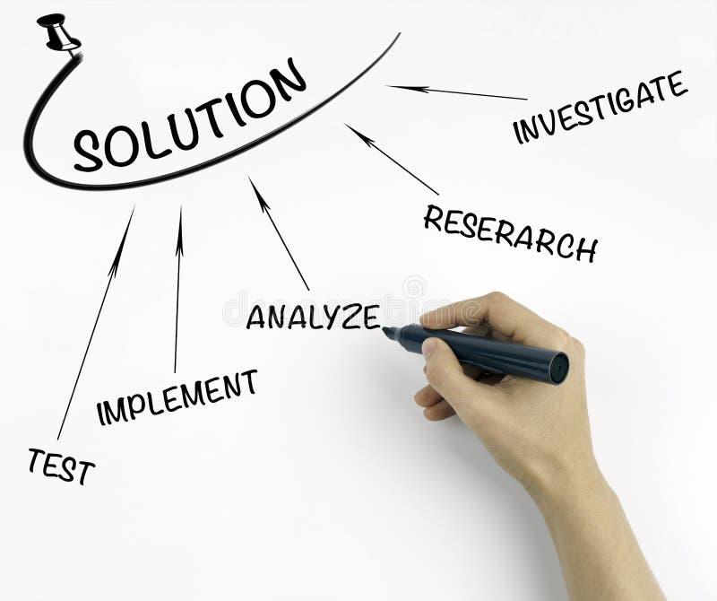 Método del hallazgo de la solución (investigue - investigación - la prueba - implem foto de archivo libre de regalías