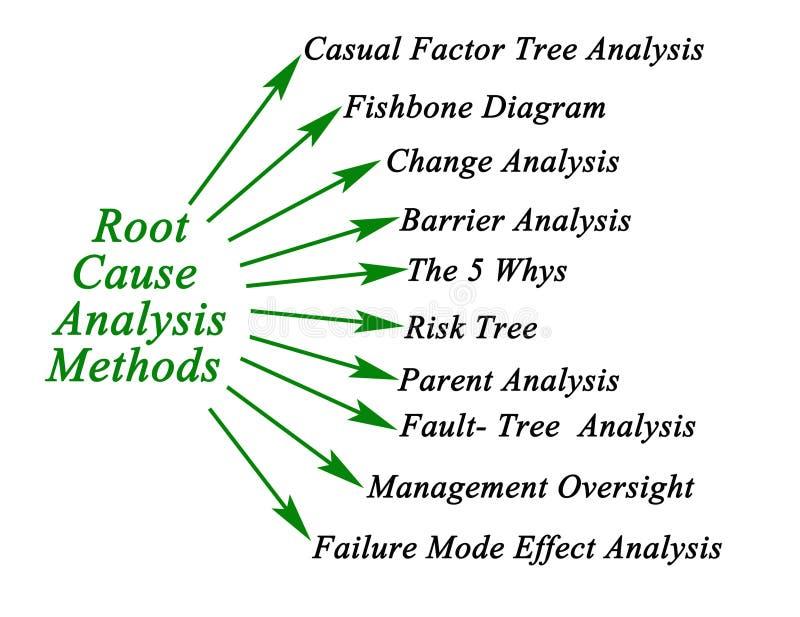 Métodos de análise de causa raiz ilustração royalty free