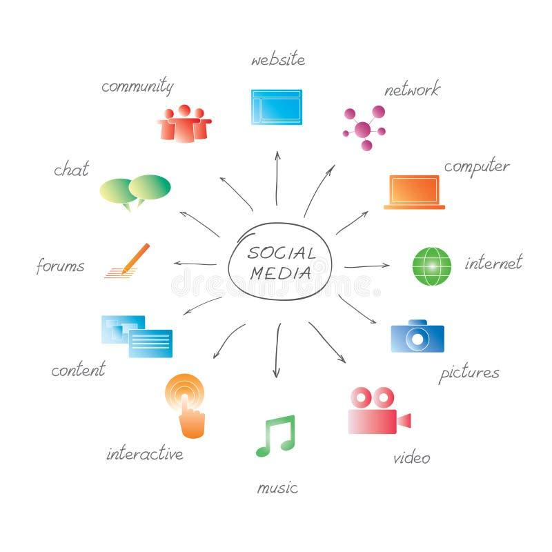 Mídias sociais ilustração do vetor