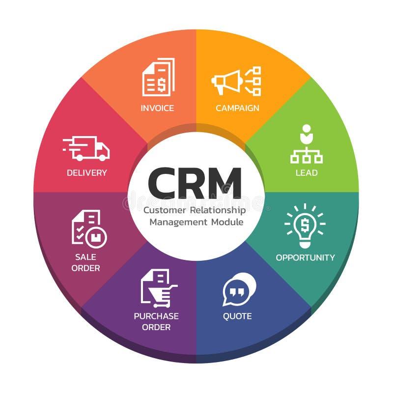 Módulos do gerenciamento de relacionamento com o cliente de CRM com projeto do vetor do sinal da carta e do ícone do diagrama do  ilustração royalty free