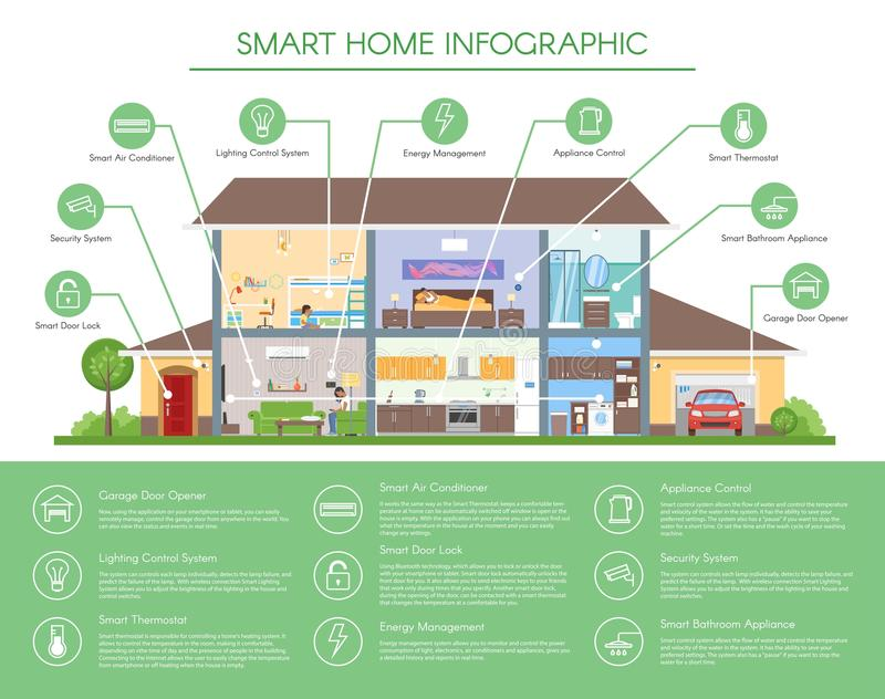 Mądrze domowa infographic pojęcie wektoru ilustracja Szczegółowy nowożytny domowy wnętrze w mieszkanie stylu zdjęcia stock