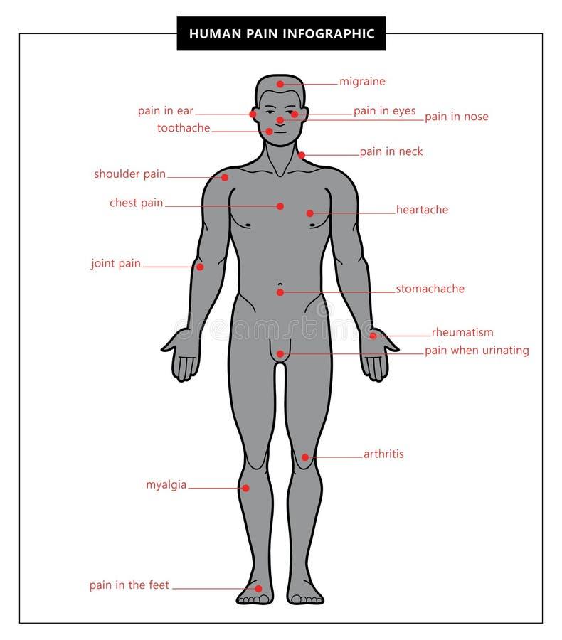 Mężczyzna istoty ludzkiej i ciała ból zdjęcie royalty free