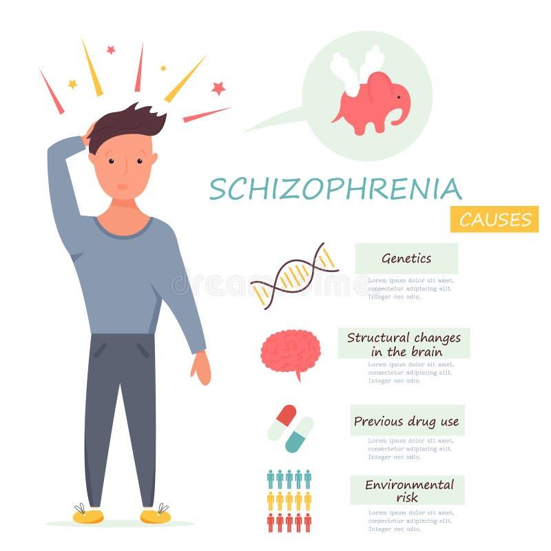 Mężczyzna ma halucynacje Schizofrenia powody royalty ilustracja