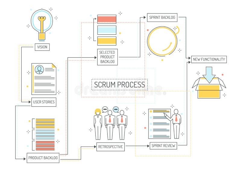 Młynu proces planowania - obrotna metodologia kierować projekt z konsekutywnymi scenami ilustracja wektor