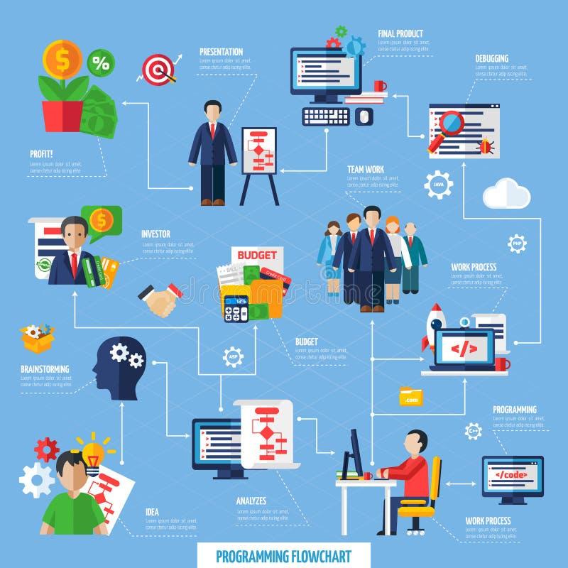 Młynu projekta procesu rozwoju Obrotny Flowchart ilustracja wektor