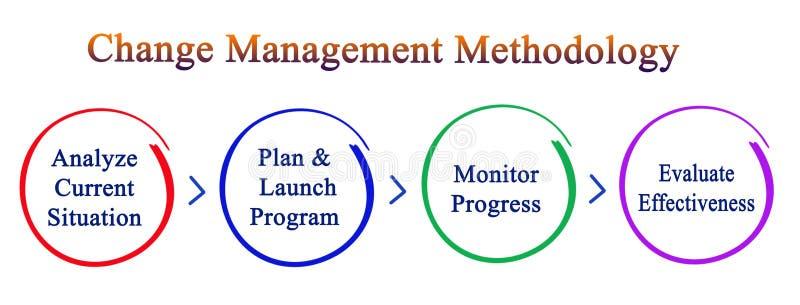 M?thodologie de gestion de changement illustration de vecteur