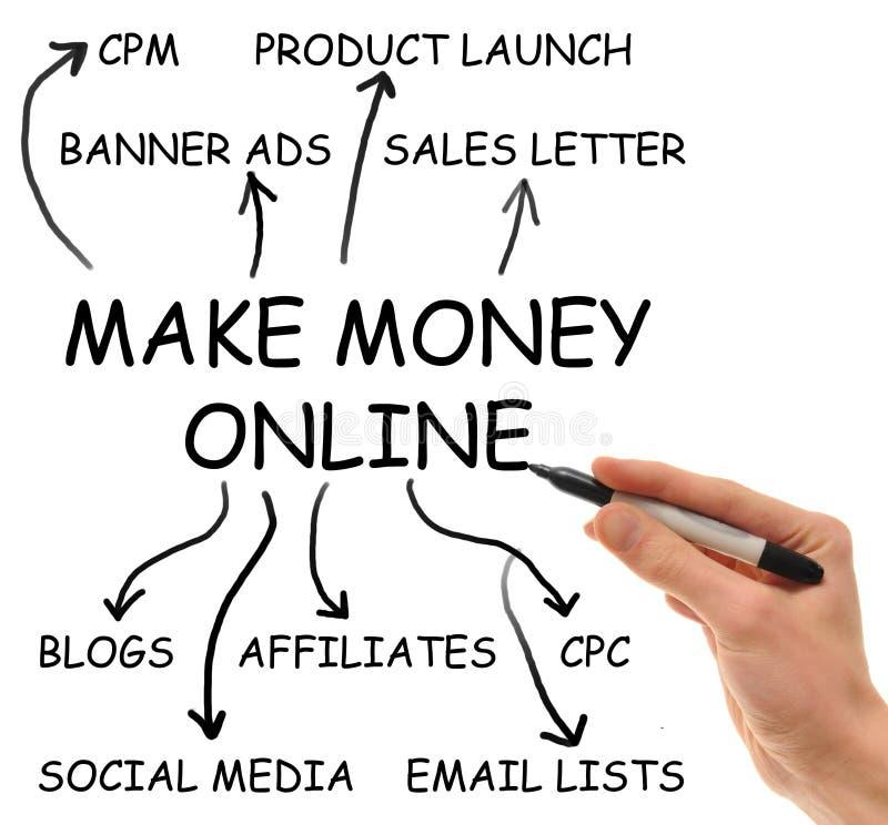 Maak Geld Online royalty-vrije illustratie