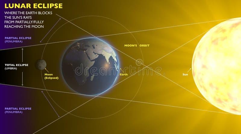 Maanverduistering, de ruimtezon van de aardemaan royalty-vrije illustratie