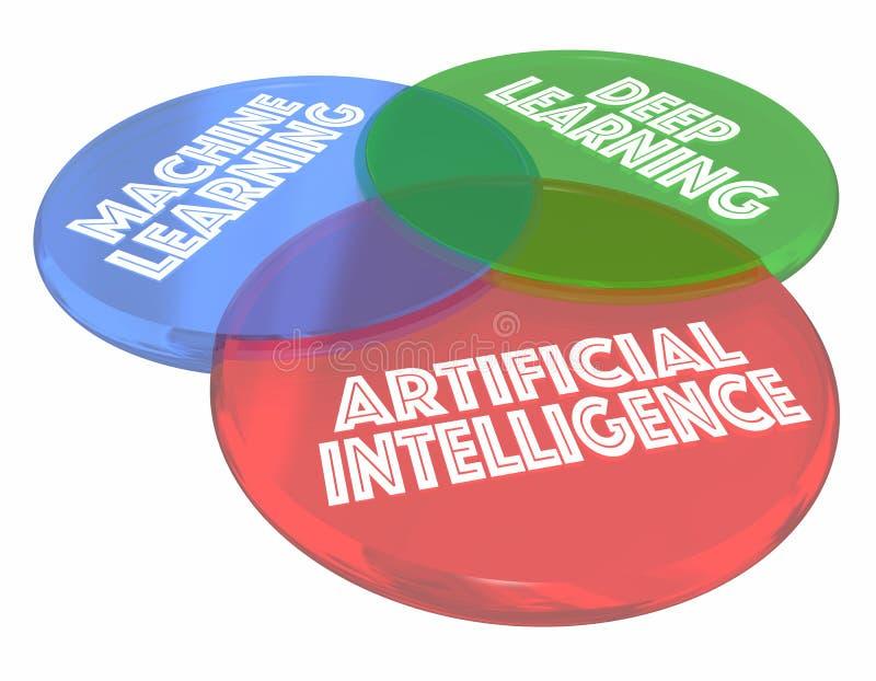 Machine Diepe het Leren AI Kunstmatige intelligentie 3d Venn Diagram stock illustratie