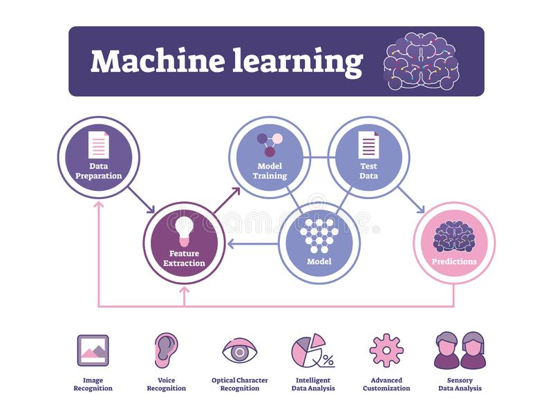 Machine learning vector illustration. Labeled AI algorithm diagram or usage. S. Creative and innovative technology training system for recognition. Model royalty free illustration