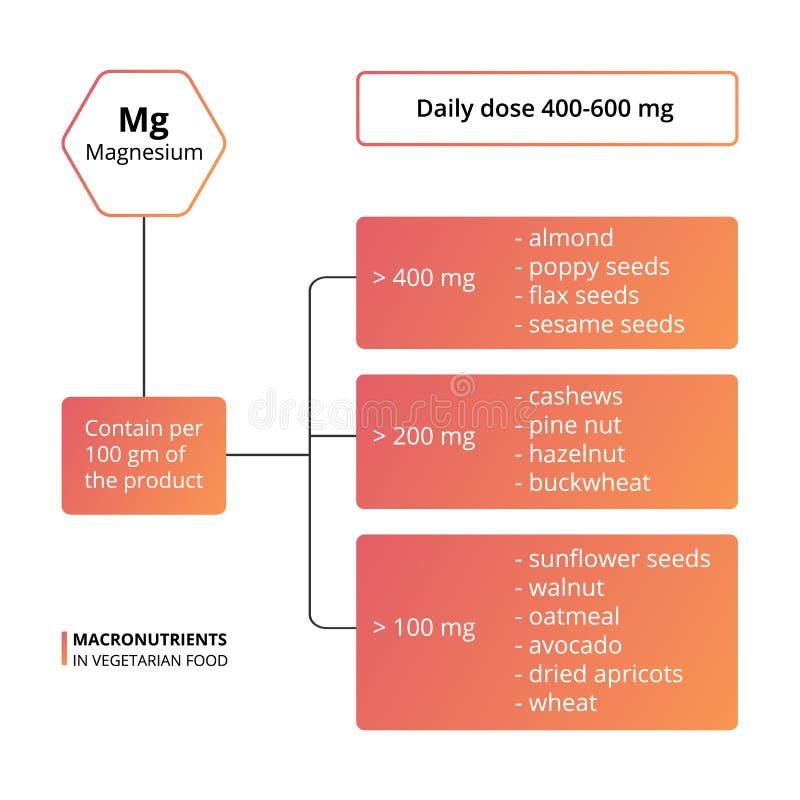 Macronutrients básicos del magnesio libre illustration