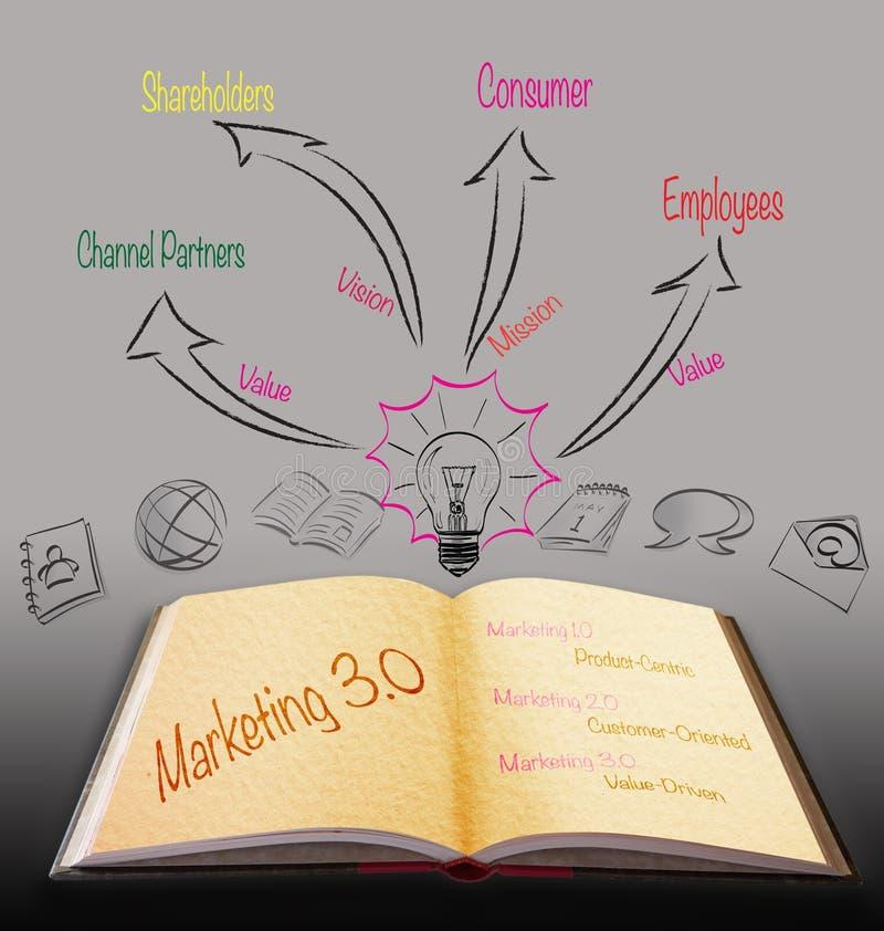 Magisches Buch mit Strategie des Marketings 3.0 stock abbildung