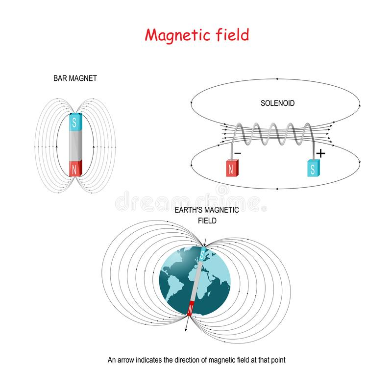 Magnetic field in bar magnet, solenoid, and earth`s magnetic field vector illustration