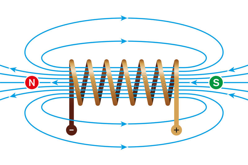 Magnetic field of a current-carrying coil. Electromagnetic coil, conductor, made of a copper wire spiral. In the helix the field lines are parallel and royalty free illustration