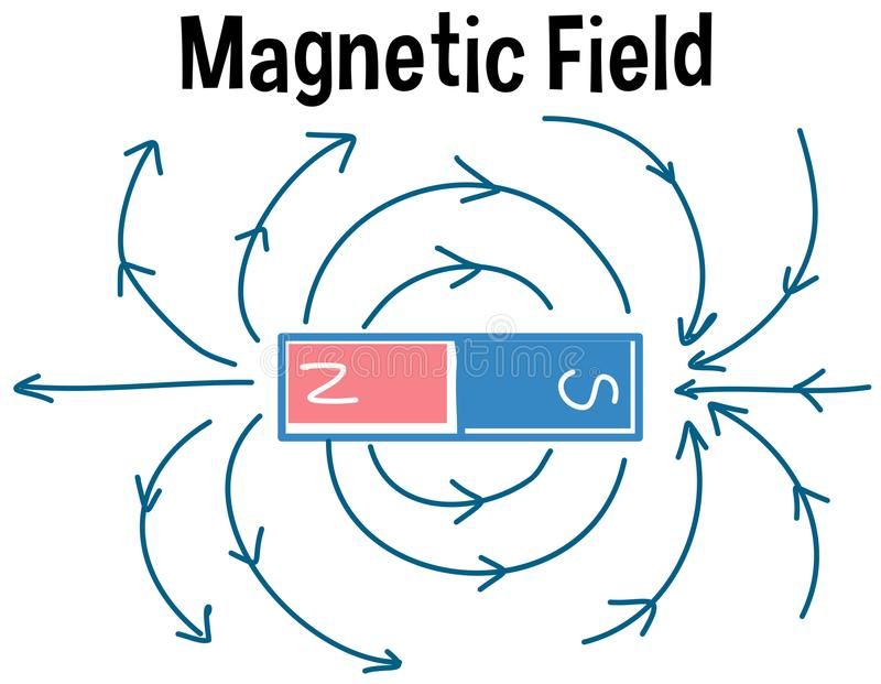 Magnetic field and magnetic field lines vector illustration