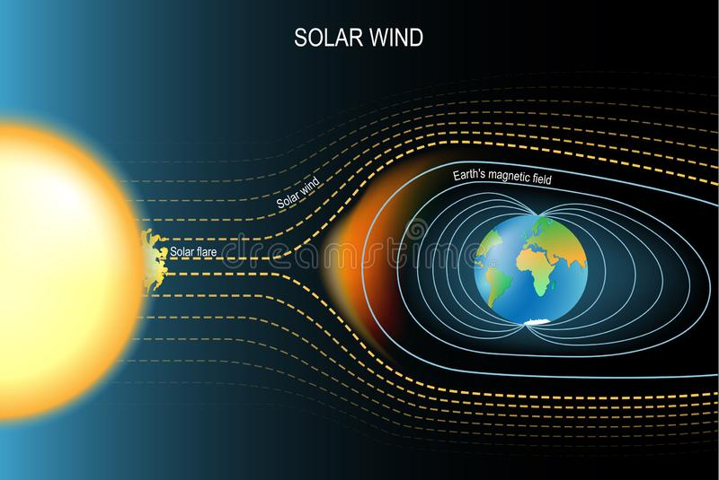 Magnetic field that protected the Earth from solar wind. Earth`s geomagnetic field. Vector illustration for science, and educational use royalty free illustration