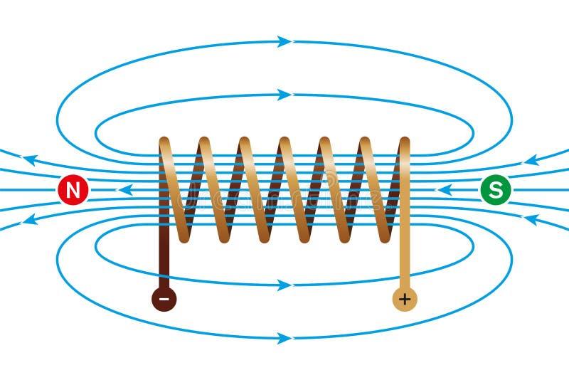 Magnetisch veld van een huidig-draagt rol royalty-vrije illustratie