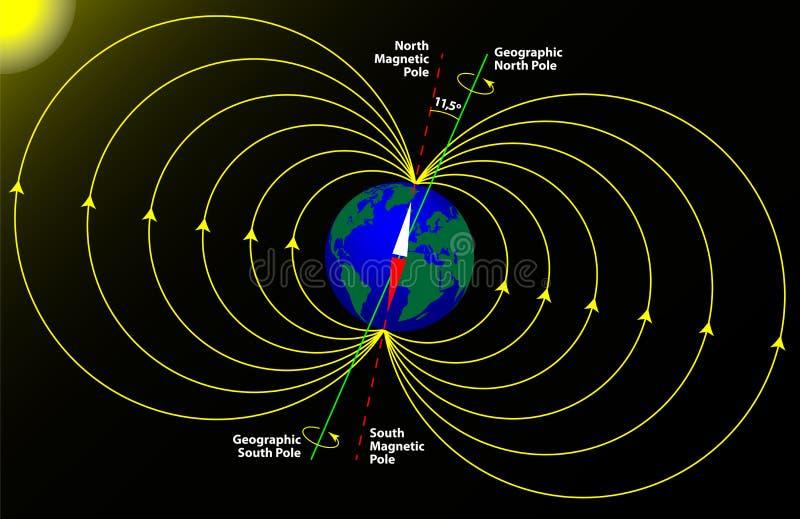 Magnetische en geografische pool van de Aarde vector illustratie