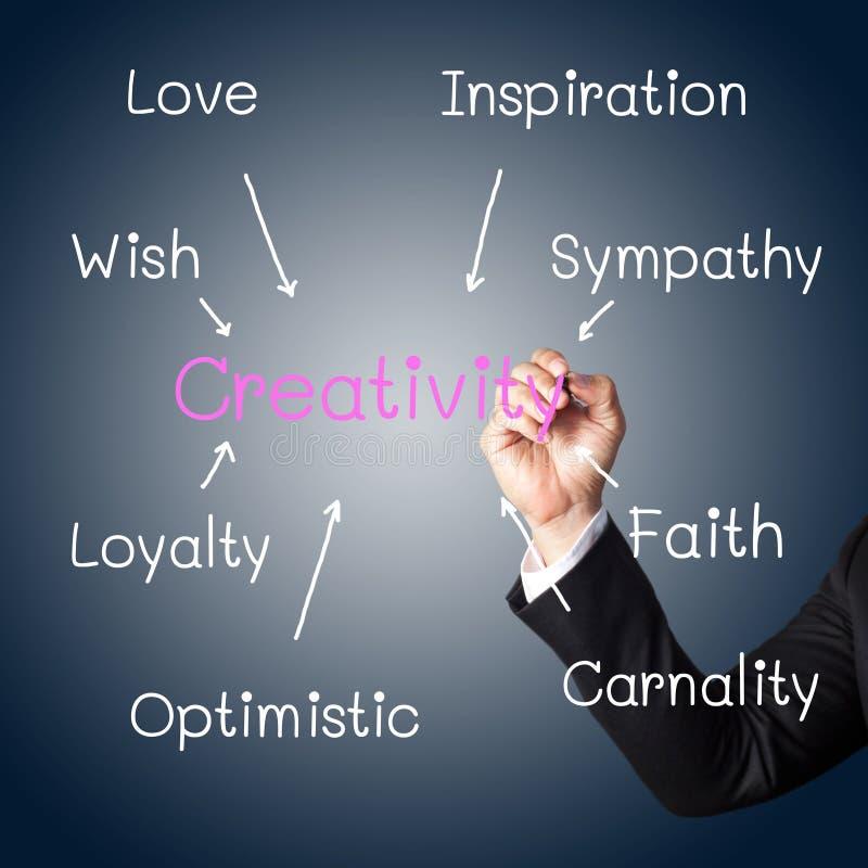 Main écrivant un concept de la créativité illustration stock