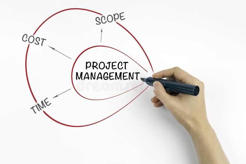 Main avec le concept de gestion des projets d'écriture de marqueur images libres de droits