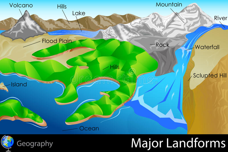 Major Landforms illustration stock