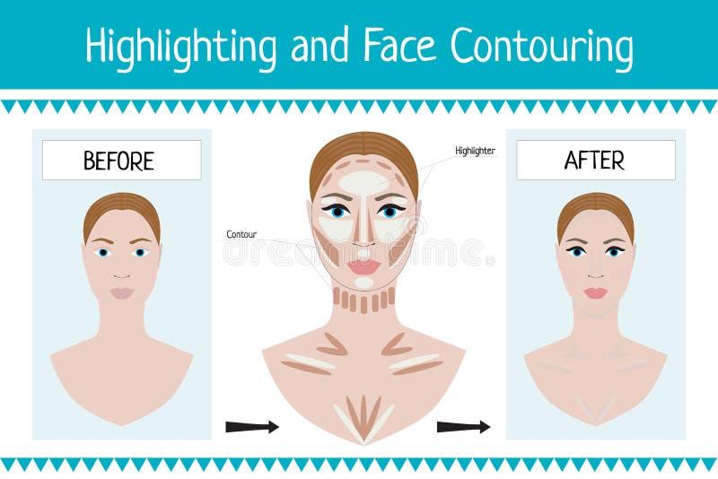 Makeup för kvinnaframsida före och efter - vektor royaltyfri illustrationer