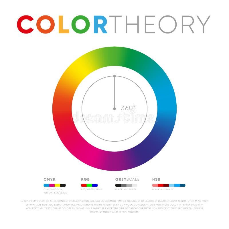 Mall av färgteoricirkeln vektor illustrationer