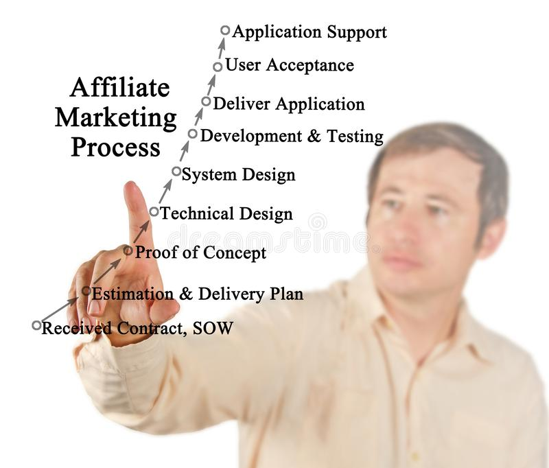 Presenting Affiliate Marketing Process. Man presenting Affiliate Marketing Process stock images